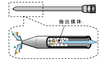 空気中の揮発性有機化合物を濃縮する針型デバイスの開発