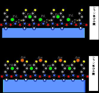 化学プロセスによる表面・界面処理