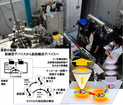 ナノ空間の光と電子が生み出す新機能