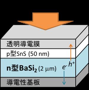 シリサイド半導体を用いた新規太陽電池の創製