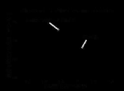ミクロな振動を用いた周波数制御素子