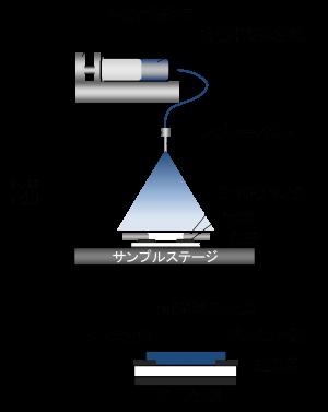 有機半導体を用いた環境にやさしいエレクトロニクスの構築
