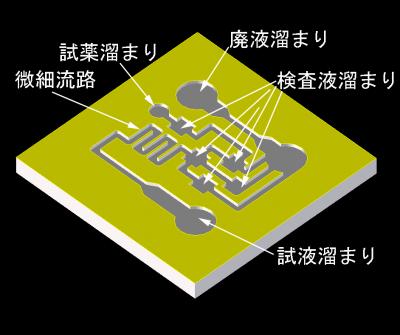 フッ素樹脂の微細加工に関する研究