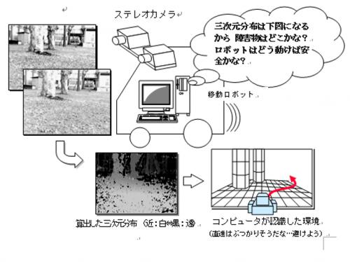 ステレオカメラによる三次元環境認識