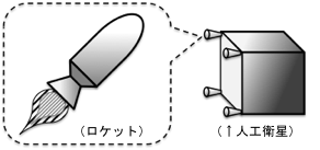 人工衛星搭載用ロケットの性能向上に関する研究