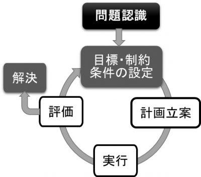 「幸福」な社会の作り方