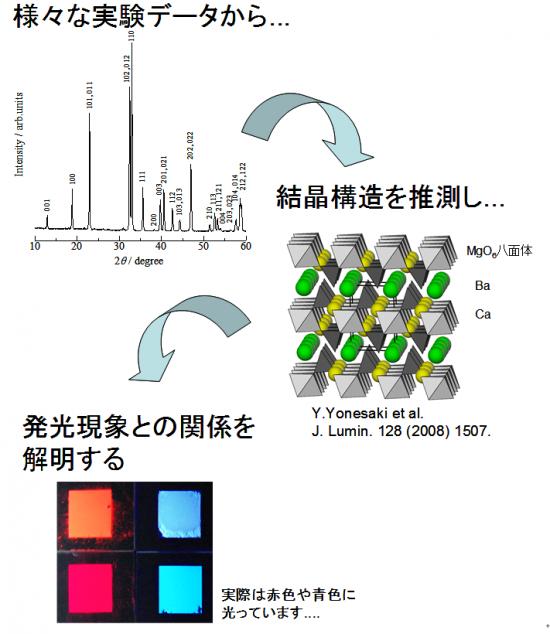 光機能性無機材料の合成と構造解析
