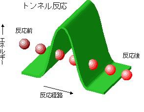 宇宙に学ぶ新エネルギー材料創製