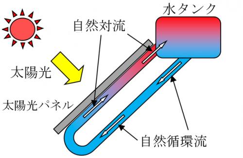 熱エネルギーに関する研究