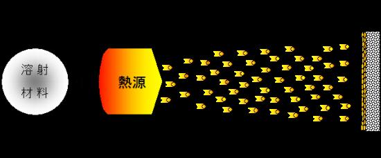 溶射コーティング及び溶接加工