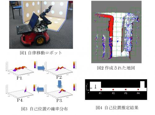 生活支援ロボットの研究開発