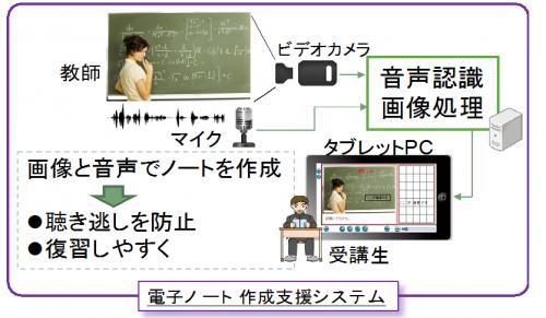 音声認識技術を用いた人間支援技術の研究開発