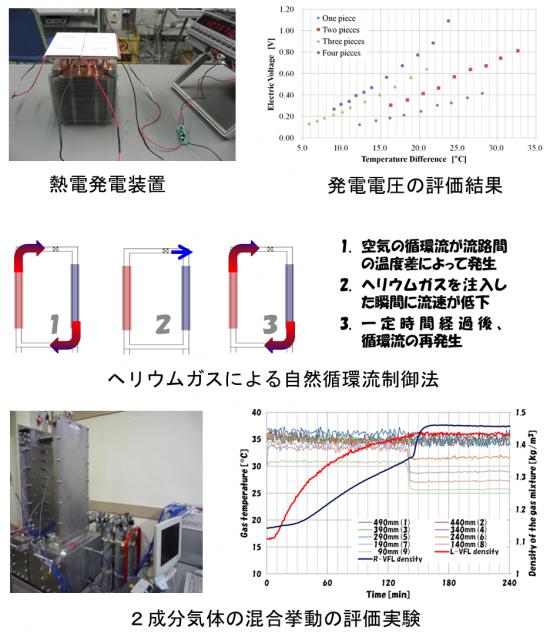 熱と物質の移動現象に関する研究