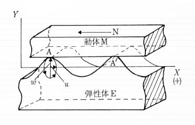 超音波モータに関する研究