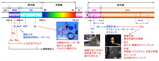 真空紫外-赤外におけるシンプルな気体レーザーの研究