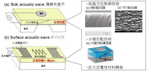 高機能圧電薄膜の開発と弾性波デバイス応用に関する研究