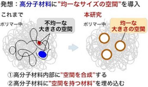 """高分子材料に""""空間""""を組み込む新技術"""