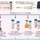下水中のコロナウイルス濃縮回収率を手法ごとに評価